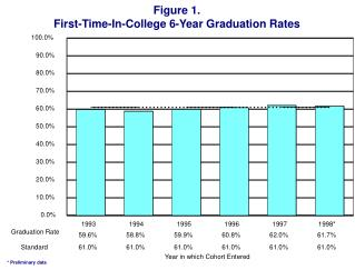 Figure 1. First-Time-In-College 6-Year Graduation Rates