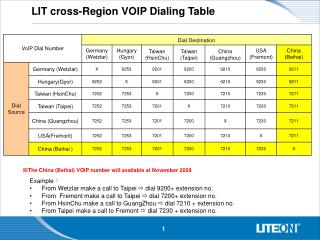 LIT cross-Region VOIP Dialing Table