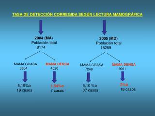 TASA DE DETECCIÓN CORREGIDA SEGÚN LECTURA MAMOGRÁFICA