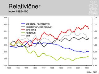 Relativlöner Index 1992=100