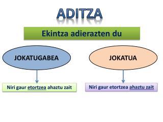 ADITZA