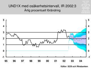 UND1X med osäkerhetsintervall, IR 2002:3 Årlig procentuell förändring