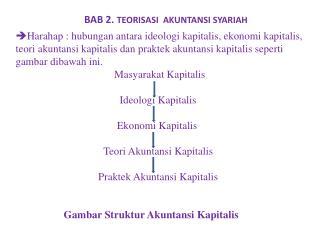 BAB 2.  TEORISASI  AKUNTANSI SYARIAH