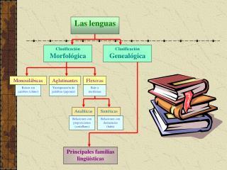 Las lenguas