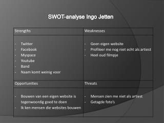 SWOT-analyse Ingo Jetten