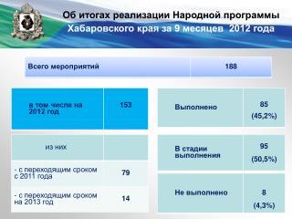 Об итогах реализации Народной программы  Хабаровского края за 9 месяцев  2012 года