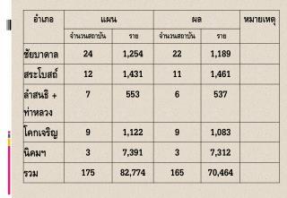 โครงการส่งเสริมการผลิตและการกระจายเมล็ดพันธุ์ดีแก่เกษตรกร ในสถาบันเกษตรกร ปี  2555