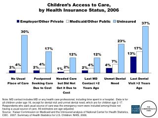 Children's Access to Care,  by Health Insurance Status, 2006