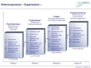 Referenzprozess « Organisation »