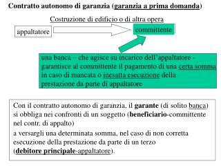 Contratto autonomo di garanzia ( garanzia a prima domanda )