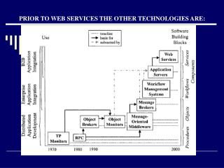 PRIOR TO WEB SERVICES THE OTHER TECHNOLOGIES ARE: