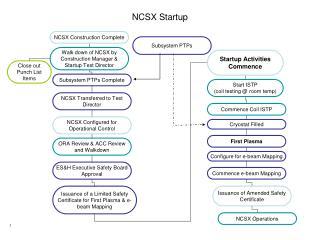 NCSX Startup