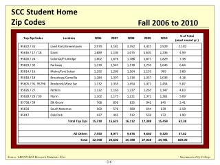 SCC Student Home Zip Codes