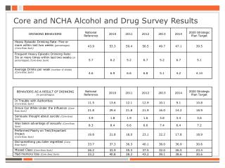 Core and NCHA Alcohol and Drug Survey Results