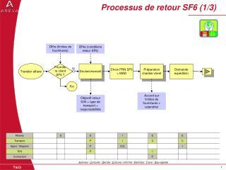 Processus de retour SF6 (1/3)