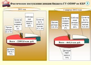 Фактическое поступление доходов бюджета ГУ-ОПФР по КБР
