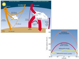 Transfer of Solar Heat (Energy) Processes Conduction – ocean, atmosphere, land