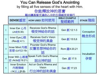 You Can Release God s Anointing by filling all five senses of the heart with Him.