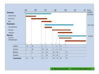 Ontwerp Ideevorming    Contouren     Plan Realisatie Voorbereiding     Bouwen     Afwerken Nazorg