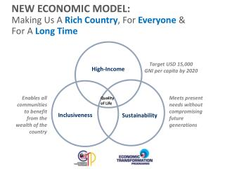 NEW ECONOMIC MODEL: Making Us A  Rich Country , For  Everyone & For A  Long Time
