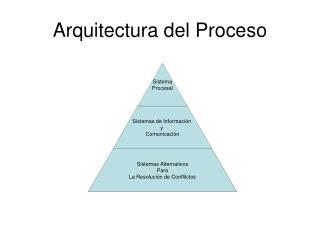 Arquitectura del Proceso
