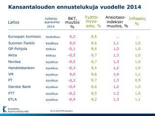 Kansantalouden ennustelukuja vuodelle 2014
