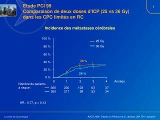 Etude PCI 99 Comparaison de deux doses d'ICP (25 vs 36 Gy) dans les CPC limités en RC