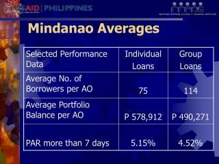 Mindanao Averages