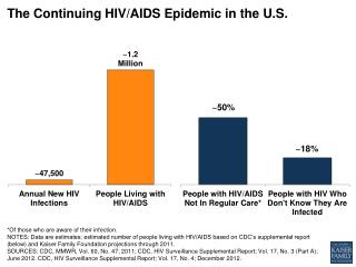 The Continuing HIV/AIDS Epidemic in the U.S.