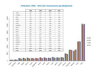 Folketall 1982 - 2012 for kommunene på Helgeland