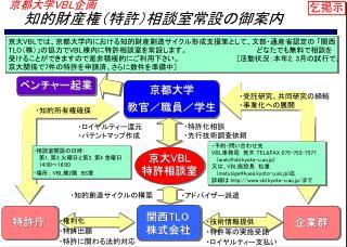 京都大学 VBL 企画        知的財産権(特許)相談室常設の御案内