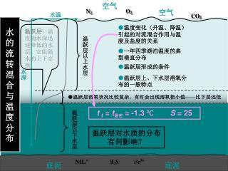 水的流转混合与温度分布