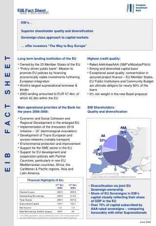EIB Shareholders:  Quality and diversification
