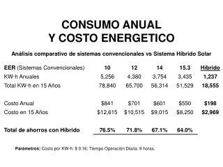 CONSUMO ANUAL Y COSTO ENERGETICO