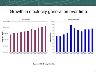 Growth in electricity generation over time
