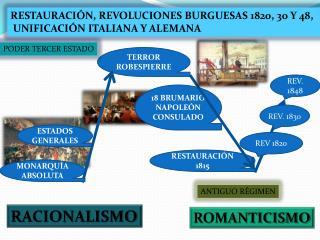 RESTAURACIÓN, REVOLUCIONES BURGUESAS 1820, 30 Y 48,   UNIFICACIÓN ITALIANA Y ALEMANA