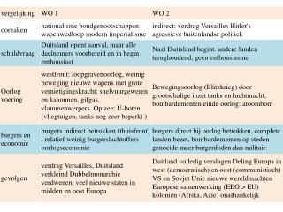 Nederland 1940-1945  oorlog en bezetting