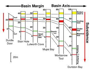 Basin Margin