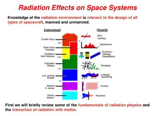 Radiation Effects on Space Systems