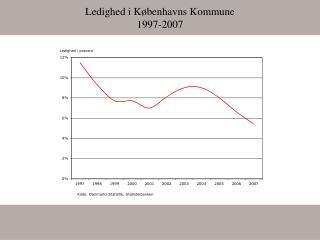 Ledighed i Københavns Kommune 1997-2007