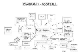 DIAGRAM 1 - FOOTBALL