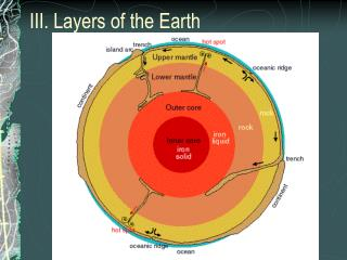 III. Layers of the Earth