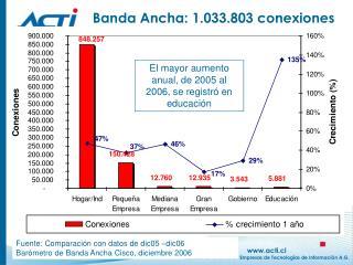 Banda Ancha: 1.033.803 conexiones