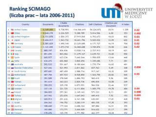 Ranking SCIMAGO  (liczba prac – lata 2006-2011)
