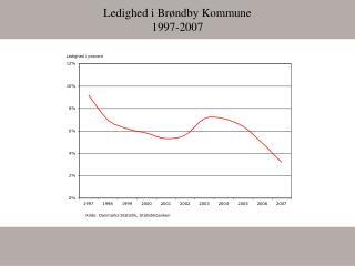Ledighed i Brøndby Kommune 1997-2007