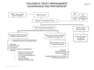 CHILDREN'S TRUST ARRANGEMENT GOVERNANCE AND PARTNERSHIP