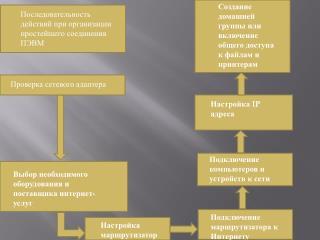 Последовательность действий при организации простейшего соединения        ПЭВМ
