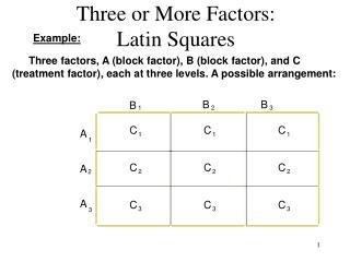 Three or More Factors:  Latin Squares