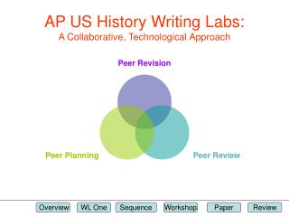 AP US History Writing Labs: A Collaborative, Technological Approach