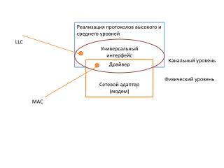 Реализация протоколов высокого и среднего уровней